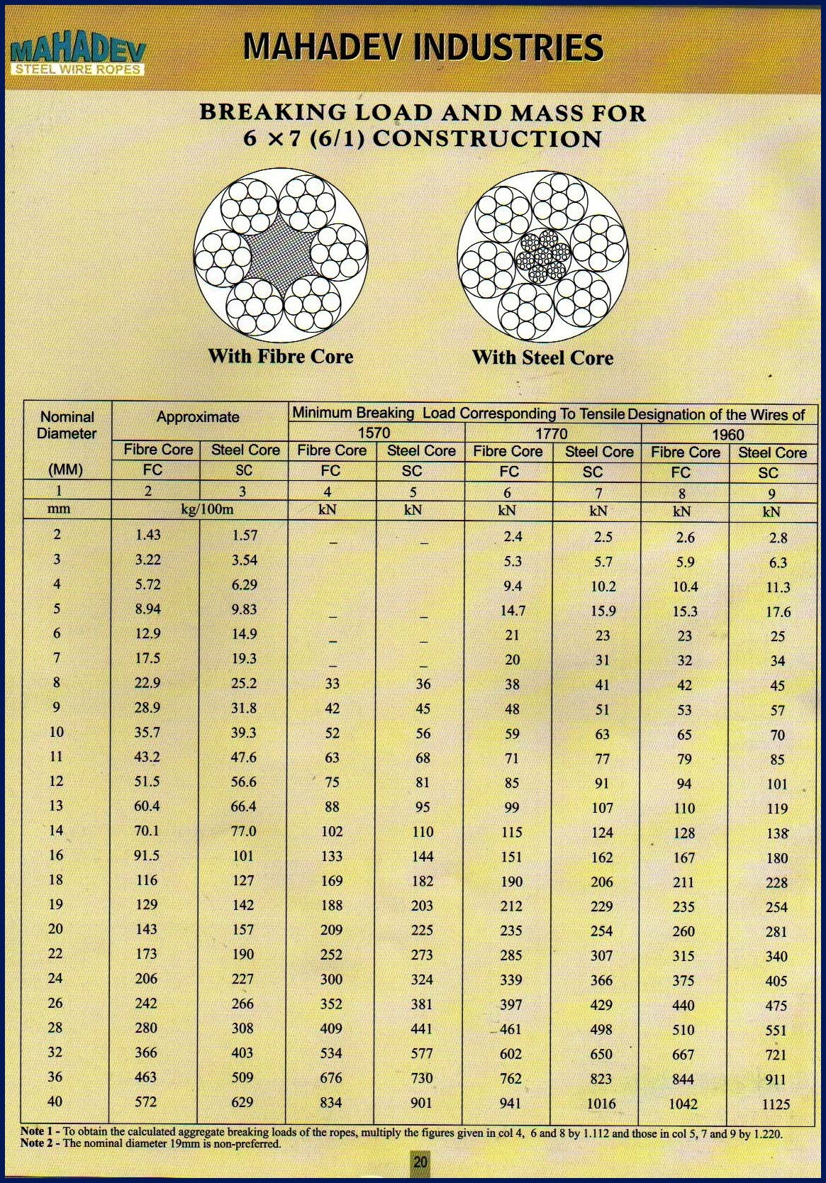 Manufacturers of Steel Wire Ropes India